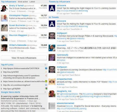 SMToolbox: Free Twitter Monitoring & Search Tools   SocialMedia_me   Scoop.it