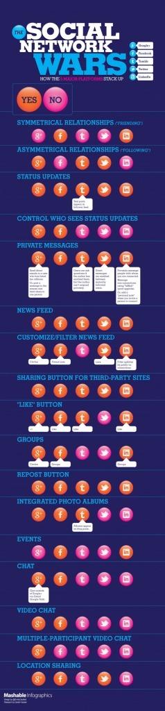 Comparatif Des Fonctionnalités De Google+, Facebook, Twitter, LinkedIn et Tumblr – Infographie | A l'ère du webmarketing. | Scoop.it