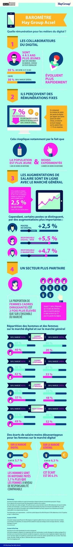 Les rémunérations du digital en une infographie selon l'Acsel - InformatiqueNews.fr | Formations | Scoop.it