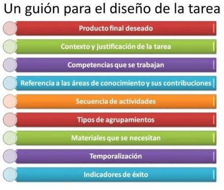 CÓMO HACER UN PROYECTO | Educación y TIC | Scoop.it