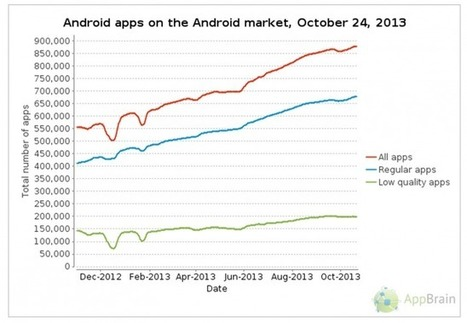 Why developers choose Android - Android Authority | My Favorites | Scoop.it