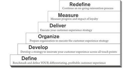 In 2013, Innovating Customer Experience Strategy - Innovation Excellence (blog) | Designing design thinking driven operations | Scoop.it