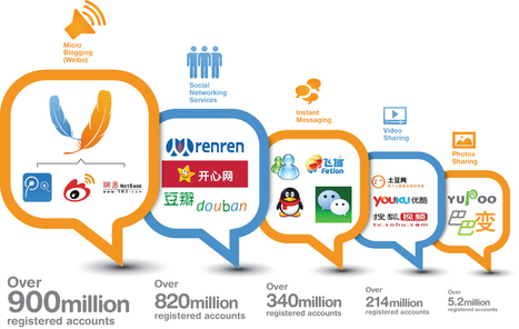 4 Tips to Engage Chinese Social Media Users | Social media | Scoop.it