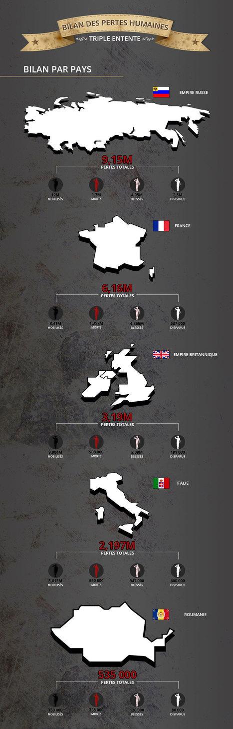 Le bilan de la Première Guerre mondiale en chiffres | Centenaire de la Première Guerre Mondiale | Scoop.it