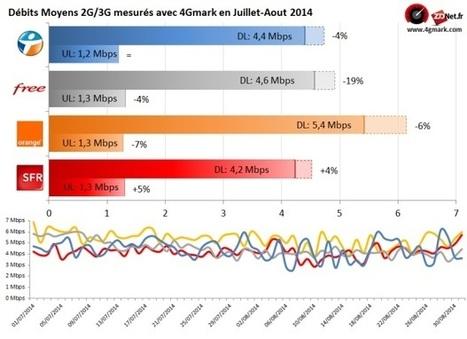 4G Monitor : Free en forte baisse en 3G, BouyguesTel et SFR bondissent en 4G cet été | telco | Scoop.it