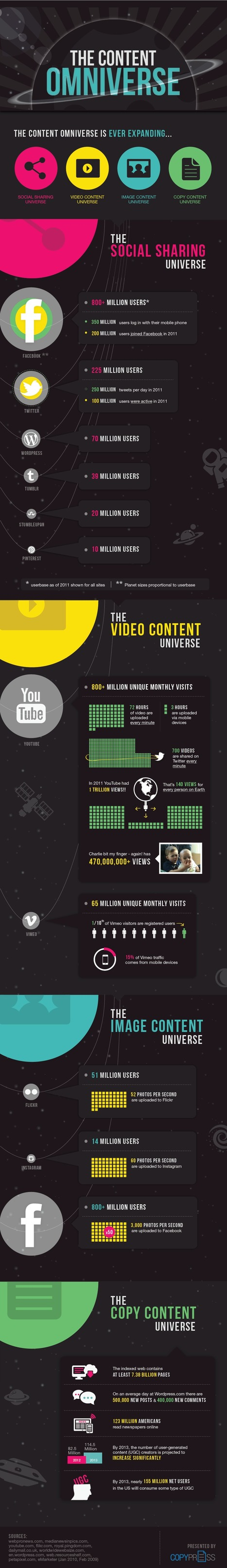 How Content is Written, Shared, Captured on Video, and Photographed [Infographic] | EPIC Infographic | Scoop.it