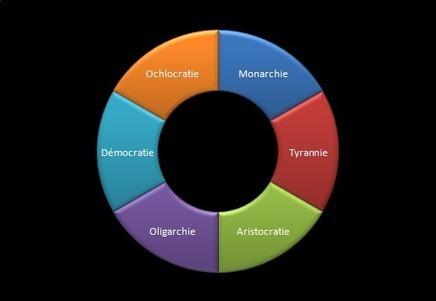 Tel est le cercle dans lequel roulent tous les États… | La Mémoire en Partage | Scoop.it