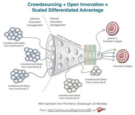 Can technology improve business innovation?   Ideas, Innovation & Start-ups   Scoop.it