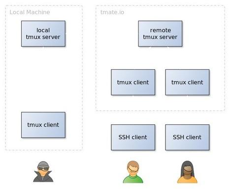 tmate • Instant terminal sharing   kernicPanel   Scoop.it