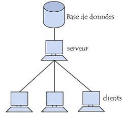 Bases de données - Introduction | deustue213 | Scoop.it
