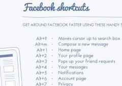 Liste des raccourcis clavier Facebook | veille e-tourisme (web 2.0) | Scoop.it