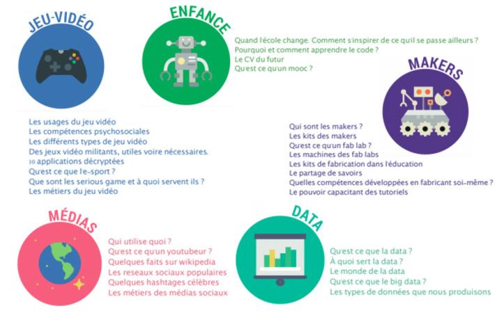 Expo culture numérique pour tous (5 thématiques, 39 panneaux à télécharger) via @netpublic | TIC et TICE mais... en français | Scoop.it