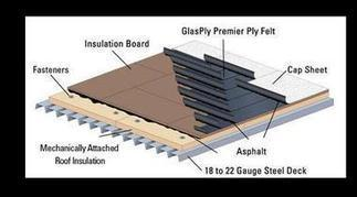Roofing Systems | Medical Questions and Answers | Scoop.it