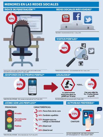 Hábitos de uso de las redes sociales por parte de la población infantil y adolescente | La Mejor Educación Pública | Scoop.it