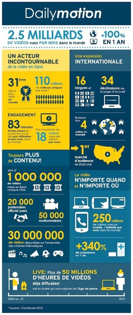 [Infographie] Mobile : Dailymotion enregistre une croissance de 340% en 1 an - FrenchWeb.fr | Infographies social media | Scoop.it