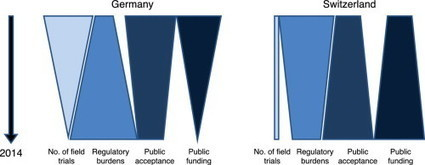 Public funded field trials with transgenic plants in Europe: a comparison between Germany and Switzerland | plant cell genetics | Scoop.it