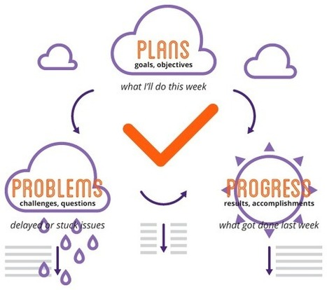PPP - the Progress, plans & problems methodology - Weekdone blog | Business Strategies | Scoop.it