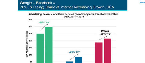 The killer slide (for travel marketers) in Mary Meeker's 2016 internet trends report - Tnooz | Tourisme Tendances | Scoop.it