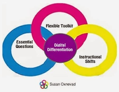 Cool Tools for 21st Century Learners: Digital Differentiation   Teaching and Learning In Digital Environments   Scoop.it