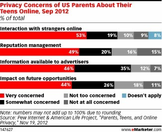 Parents Worry About Teen Behavior Online - eMarketer | Kinderen en interactieve media | Scoop.it
