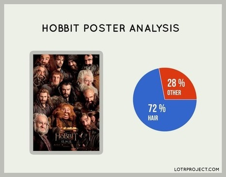Twitter / lotrproject: Just how much hair is in that ... | 'The Hobbit' Film | Scoop.it