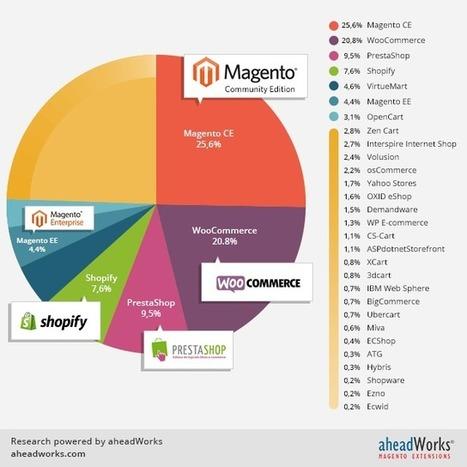 Magento 2.0 Developmental Phase is Here - Trellis | eCommerce | Scoop.it
