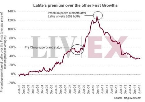 Lafite's fortunes continue to fade | Vitabella Wine Daily Gossip | Scoop.it
