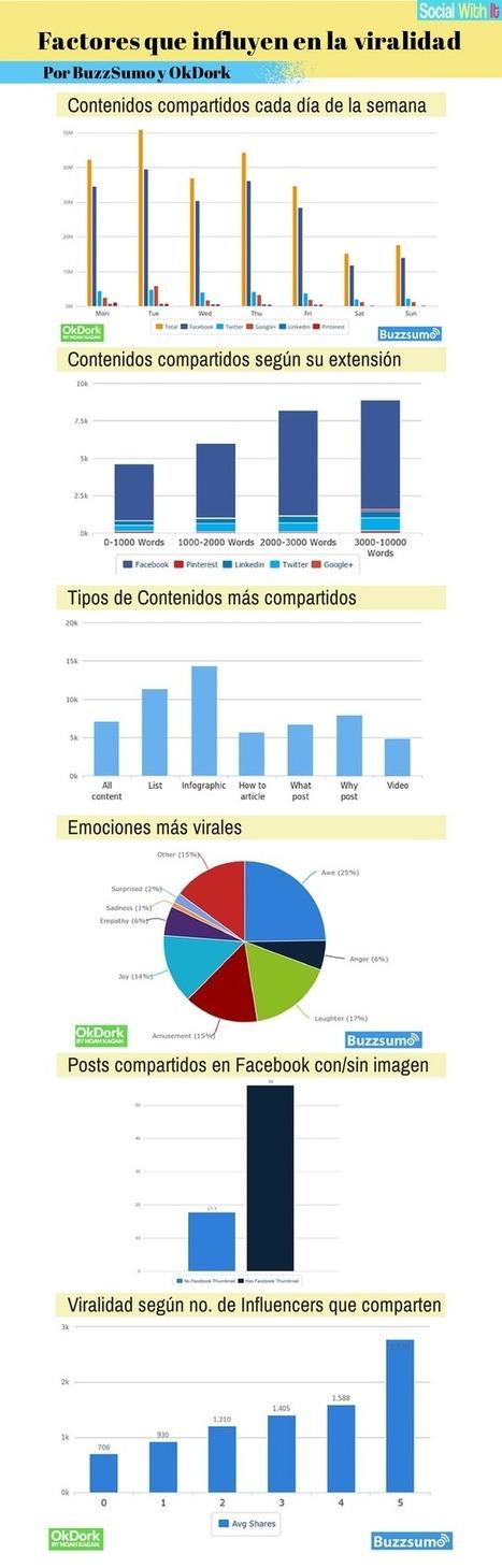Factores que influyen en la viralidad de un contenido #infografia #infographic #marketing | estudio5 | Scoop.it