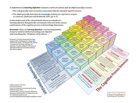 A 3 Dimensional Model Of Bloom's Taxonomy - | Diseñando la educación del futuro | Scoop.it