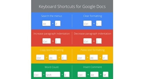 Best keyboard shortcuts for Google Docs | Time to Learn | Scoop.it