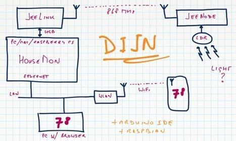 » DIJN.01 – Introduction JeeLabs | Arduino, Netduino, Rasperry Pi! | Scoop.it
