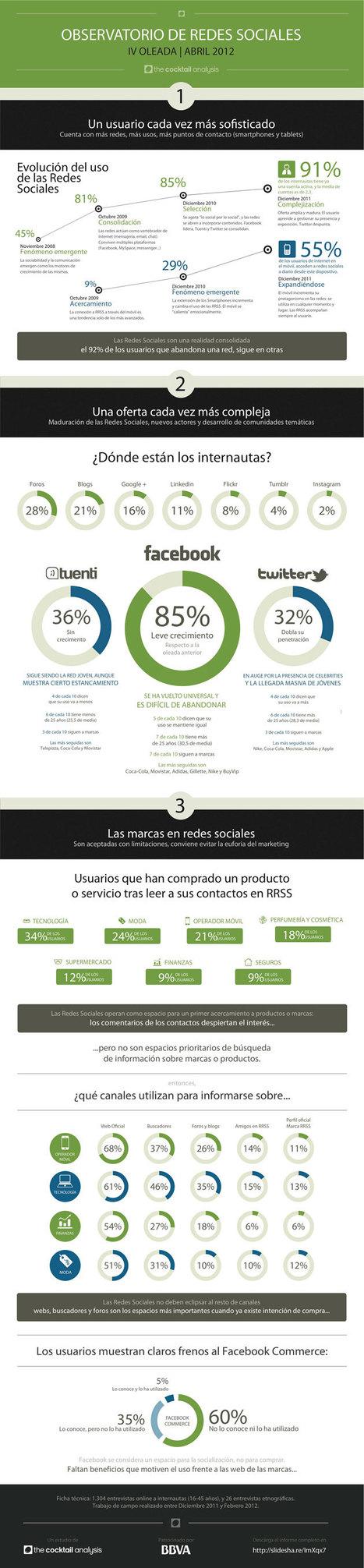 Del estado de los Social Media y la evolución del ser humano - Blog de Posicionamiento Web   Negocios&MarketingDigital   Scoop.it