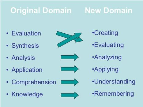 Bloom's Taxonomy of Learning Domains | Using Apps and Social Media in Education | Scoop.it