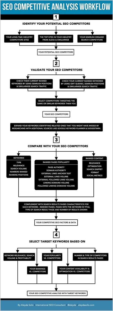 The Illustrated SEO Competitive Analysis Workflow | SEO Tips & Updates | Scoop.it