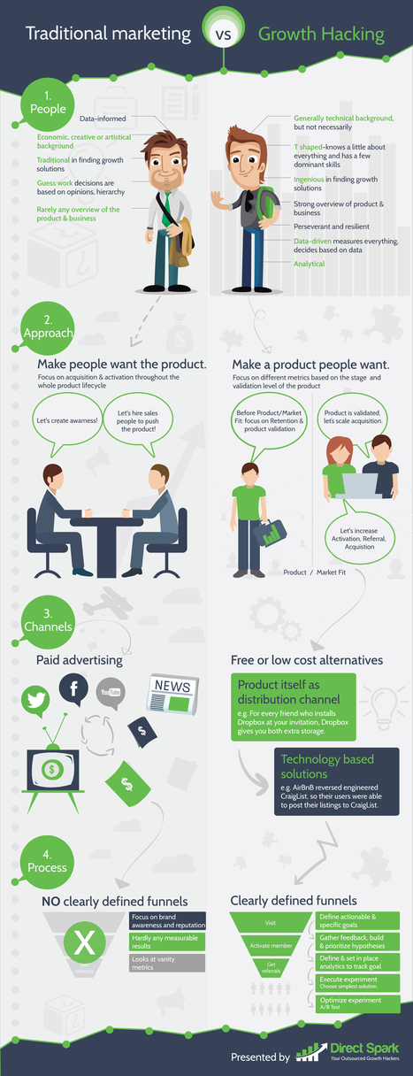 Marketing tradicional vs Growth hacking #infografia #infographic #marketing | Seo, Social Media Marketing | Scoop.it