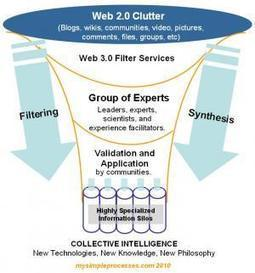 Content curation and the power of collective intelligence | Curate your Learning | Wiki_Universe | Scoop.it