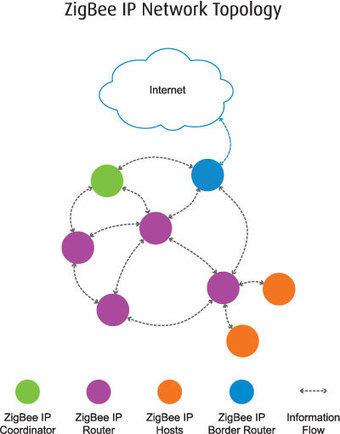 ZigBee IP : Une norme ouverte sans fil basée sur IPv6 | Soho et e-House : Vie numérique familiale | Scoop.it