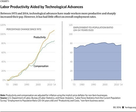 Automation and Technology Increase Living Standards - Heritage Foundation - Heritage.org | Government cancer treatment | Scoop.it