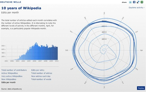 10 years Wikipedia | DW-WORLD.DE [INFOGRAPHIC] | All about Data visualization | Scoop.it