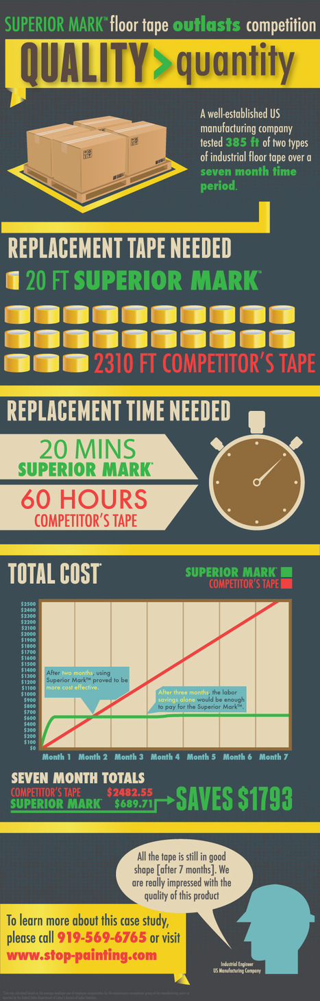 Floor Marking Tape Case Study - Infographic | Floor Marking Tape Case Study - Infographic | Scoop.it