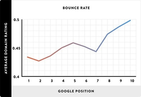 How to Improve 3 Google Ranking Factors with a CDN | Online Marketing Resources | Scoop.it