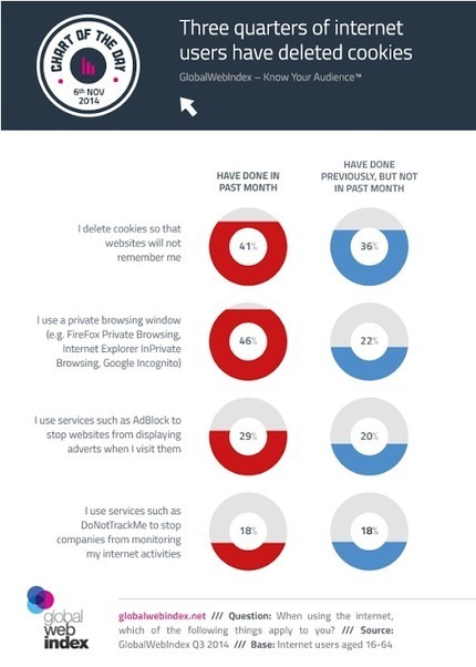 Pourquoi le calcul de votre ROI est-il faux - @EAlchimie | Actualités Webmarketing et Community Management | Scoop.it