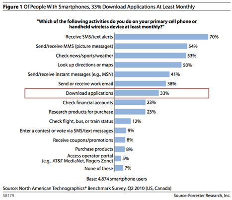 Mobile App Revenue to Reach $38 Billion by 2015, Report Predicts   Tablets, Apps & Mobile tech   Scoop.it