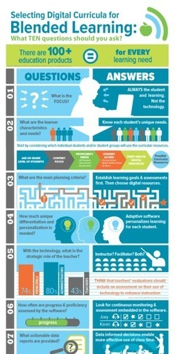 How to Choose Digital Curricula for Blended Learning Infographic | Pedagogy and technology of online learning | Scoop.it