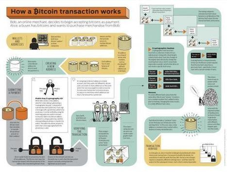 Visualizing How A Bitcoin Transaction Works | Zero Hedge | e-Xploration | Scoop.it