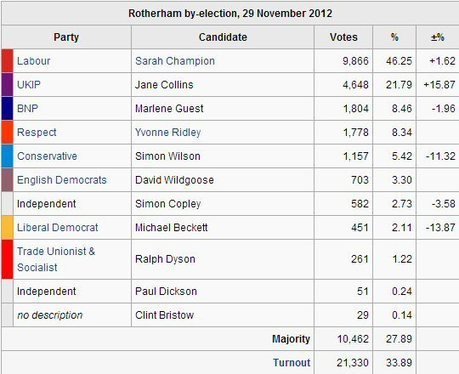 Simon Darby: BNP 3rd in Rotherham - more votes than Tories & LibDems combined | The Indigenous Uprising of the British Isles | Scoop.it