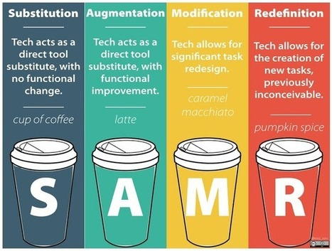 SAMR: Augmenting your Creativity and Amplifying your Curiosity   Everything iPads   Scoop.it