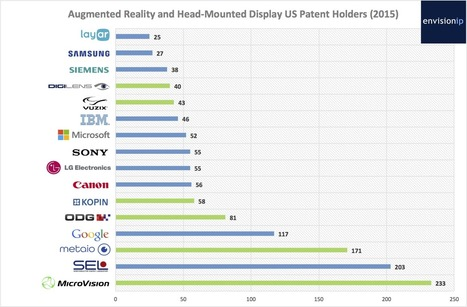 Patents Shows Widespread Augmented Reality Innovation | The Jazz of Innovation | Scoop.it