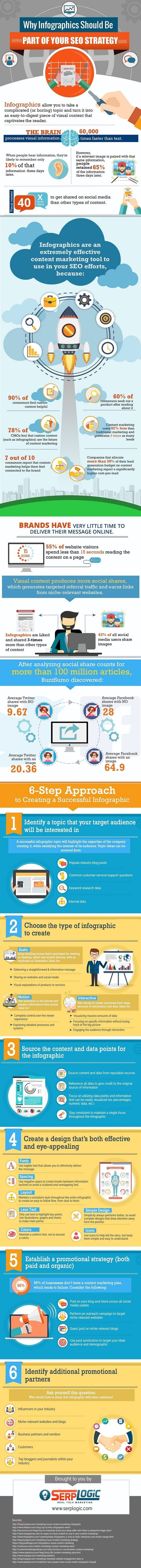 Six Steps to Creating a Successful Infographic for Your Business [Infographic] | Digital Brand Marketing | Scoop.it