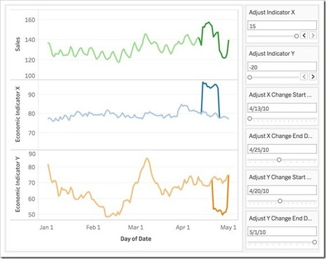 Multivariate Forecasting in Tableau with R | Things about R | Scoop.it